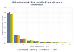 SEO Rankingposition je Geräteklasse