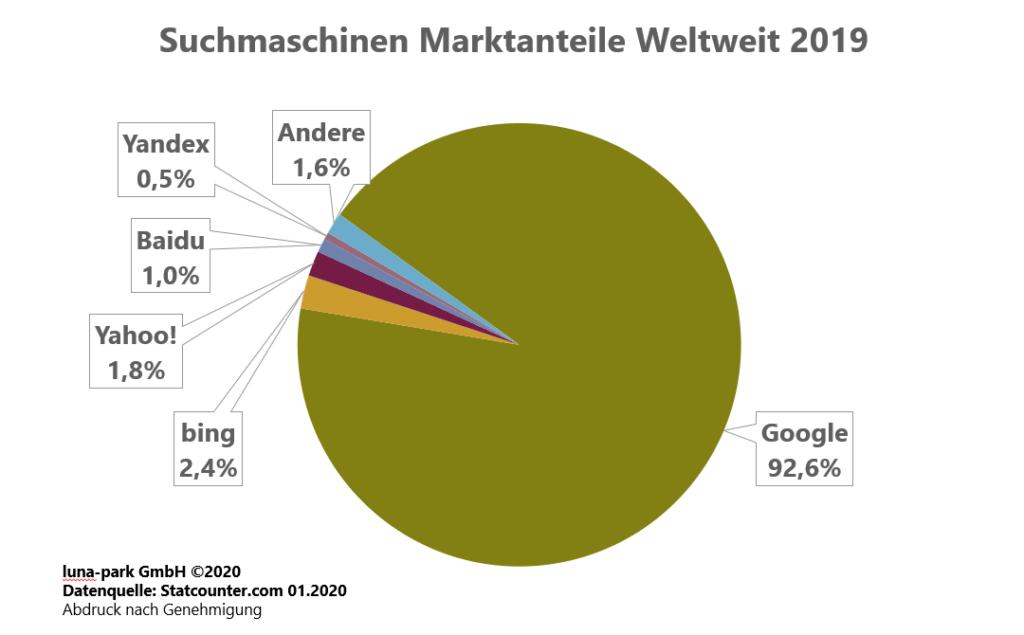 Marktanteile der Suchmaschinen Weltweit im Jahr 2019